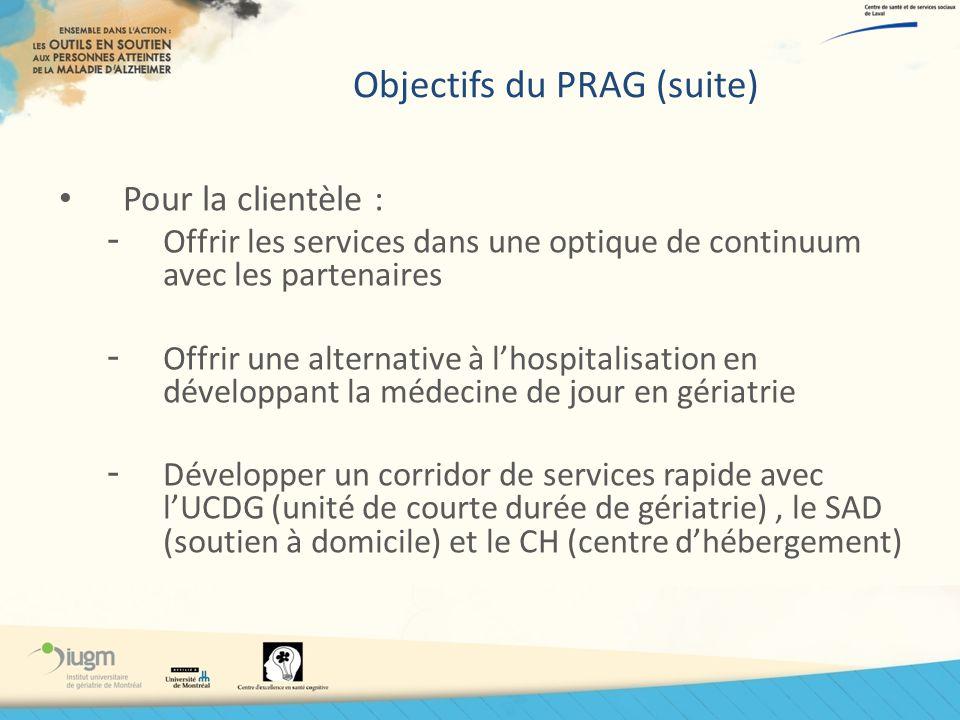 Objectifs du PRAG (suite) Pour la clientèle : - Offrir les services dans une optique de continuum avec les partenaires - Offrir une alternative à lhos