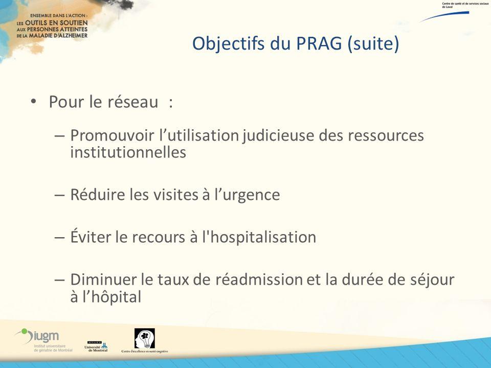 Objectifs du PRAG (suite) Pour le réseau : – Promouvoir lutilisation judicieuse des ressources institutionnelles – Réduire les visites à lurgence – Év