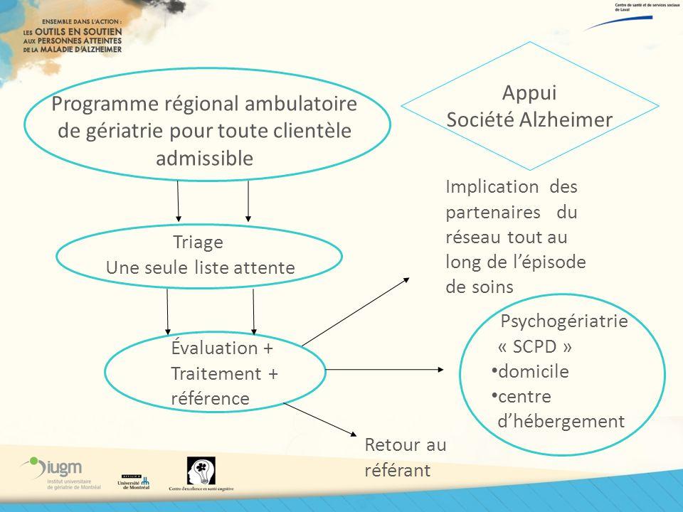 Programme régional ambulatoire de gériatrie pour toute clientèle admissible Triage Une seule liste attente Évaluation + Traitement + référence Psychog