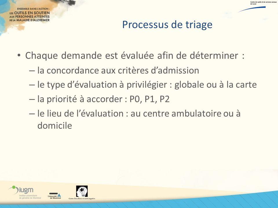 Processus de triage Chaque demande est évaluée afin de déterminer : – la concordance aux critères dadmission – le type dévaluation à privilégier : glo