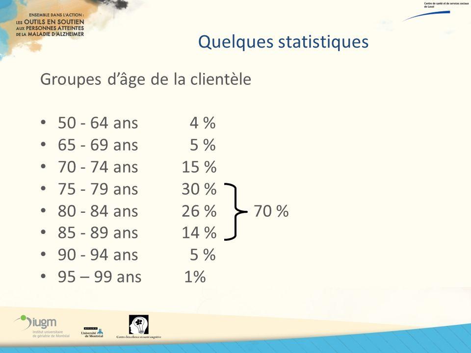 Quelques statistiques Groupes dâge de la clientèle 50 - 64 ans 4 % 65 - 69 ans 5 % 70 - 74 ans15 % 75 - 79 ans30 % 80 - 84 ans26 % 70 % 85 - 89 ans14