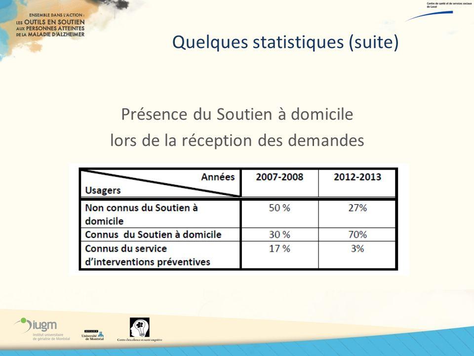 Quelques statistiques (suite) Présence du Soutien à domicile lors de la réception des demandes