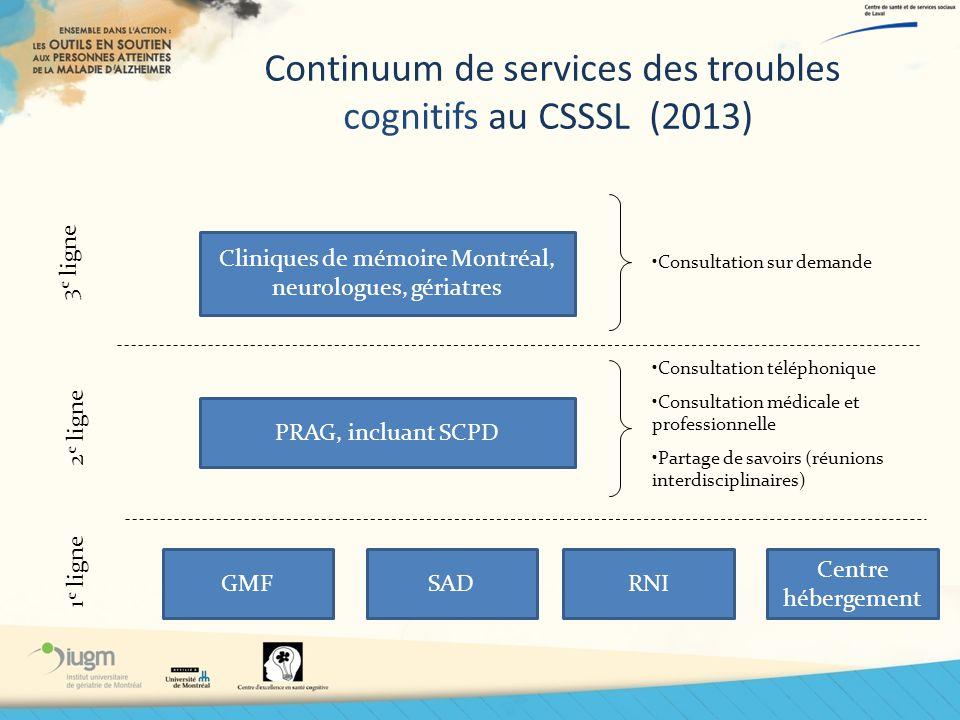 Continuum de services des troubles cognitifs au CSSSL (2013) Centre hébergement SADGMFRNI Cliniques de mémoire Montréal, neurologues, gériatres PRAG,