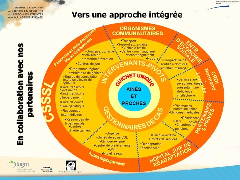Vers une approche intégrée ORGANISMES COMMUNAUTAIRES ENTR. DÉCONOMIE SOCIALE PARTENAIRE S PRIVÉS HÔPITAL JUIF DE RÉADAPTATION Transport Coopérative de