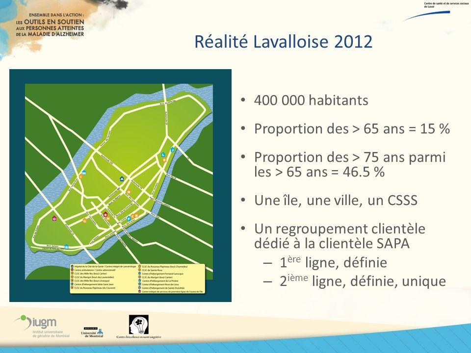Réalité Lavalloise 2012 400 000 habitants Proportion des > 65 ans = 15 % Proportion des > 75 ans parmi les > 65 ans = 46.5 % Une île, une ville, un CS