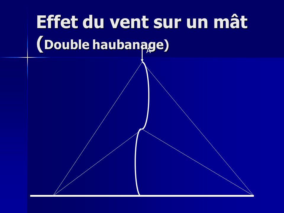Effet du vent sur un mât ( Double haubanage) A