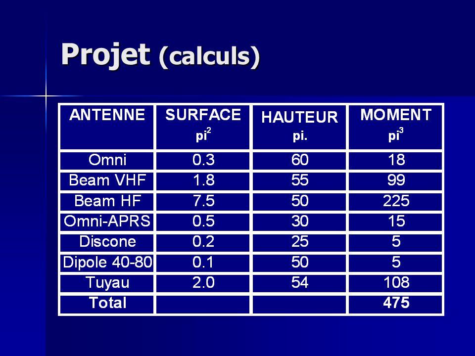 Projet (calculs)
