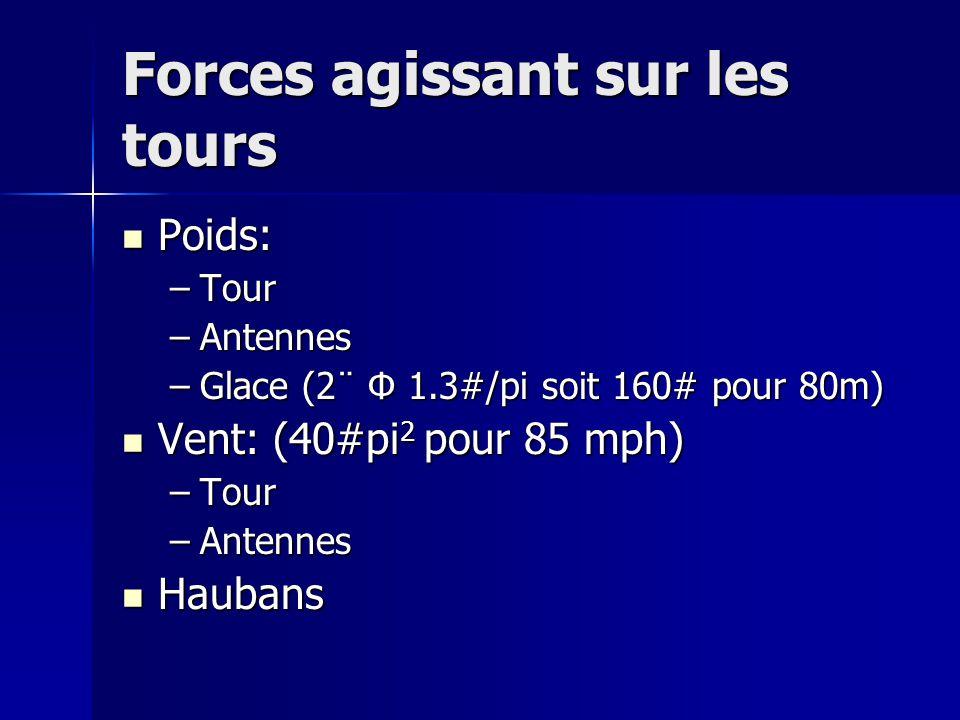Forces agissant sur les tours Poids: Poids: –Tour –Antennes –Glace (2¨ Φ 1.3#/pi soit 160# pour 80m) Vent: (40#pi 2 pour 85 mph) Vent: (40#pi 2 pour 8