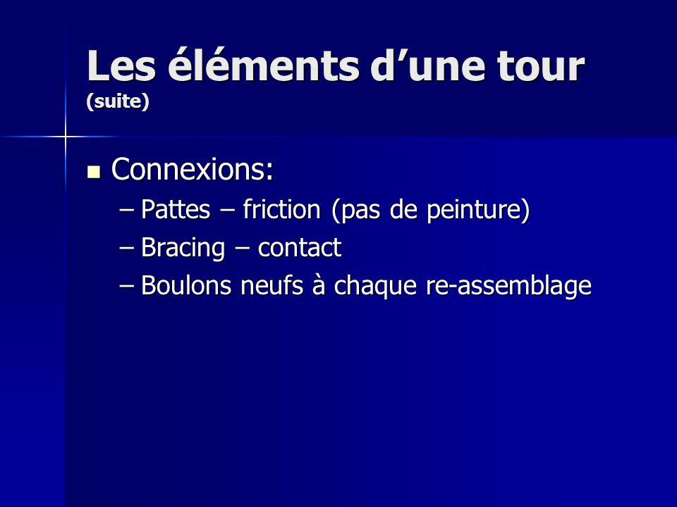 Les éléments dune tour (suite) Connexions: Connexions: –Pattes – friction (pas de peinture) –Bracing – contact –Boulons neufs à chaque re-assemblage
