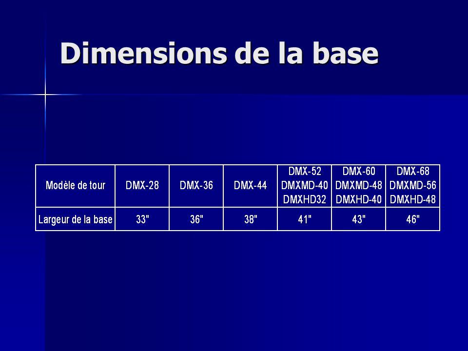 Dimensions de la base