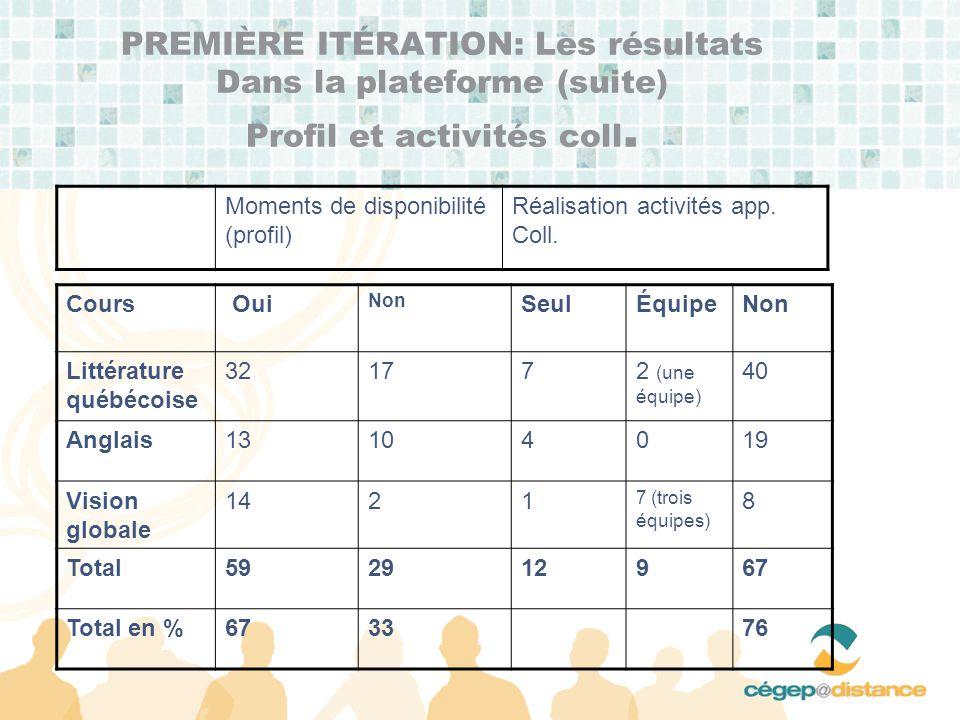 PREMIÈRE ITÉRATION: Les résultats Dans la plateforme (suite) Profil et activités coll.