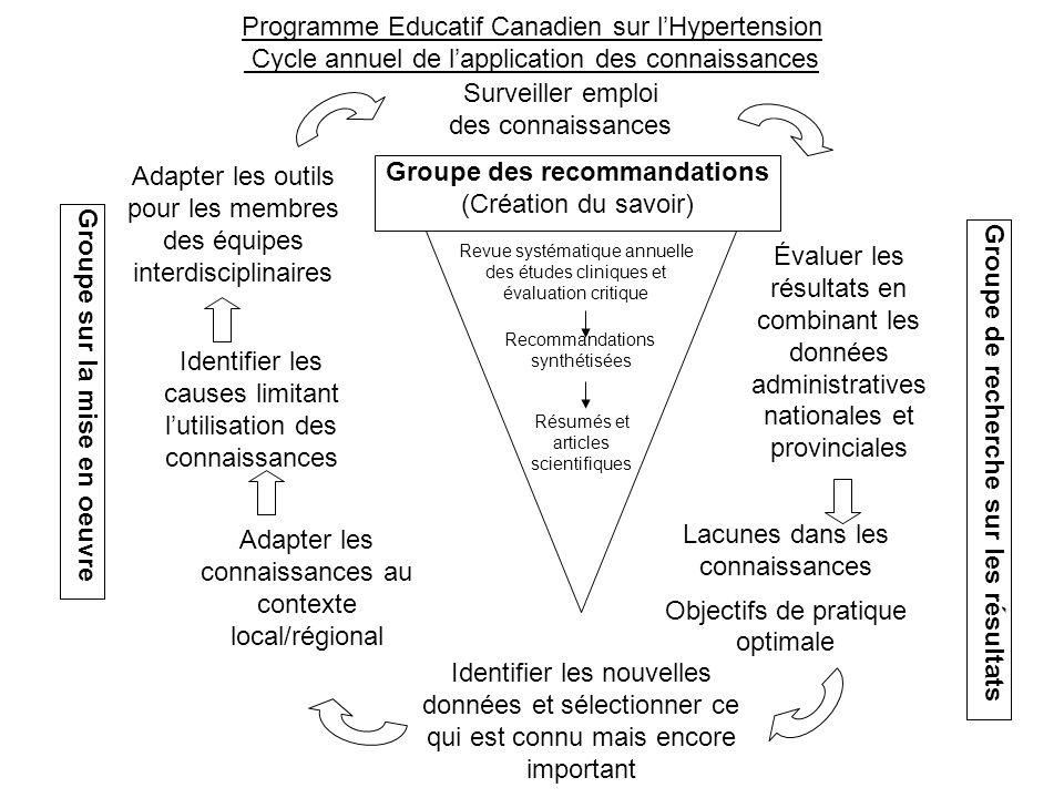 18 Programme éducatif canadien sur lhypertension – Recommandations 2011 PROCESSUS La mise en œuvre des recommandations Can J Cardiol 2006;22:595-98