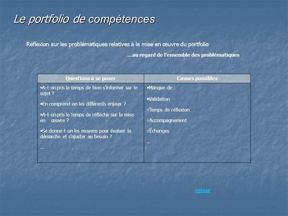 Le portfolio de compétences Réflexion sur les problématiques relatives à la mise en œuvre du portfolio …au regard de lensemble des problématiques Ques