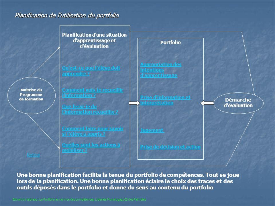 Maîtrise du Programme de formation Planification dune situation dapprentissage et dévaluation Quest-ce que lélève doit apprendre ? Comment vais-je rec
