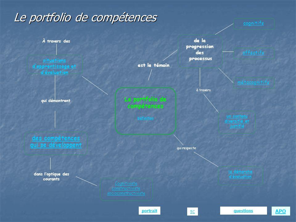 Le portfolio de compétences Jugement Constat et prise de conscience des forces, des progrès et des difficultés (réflexions sur la situation) Outil de synthèse sur la progression de la compétence visée… Retour