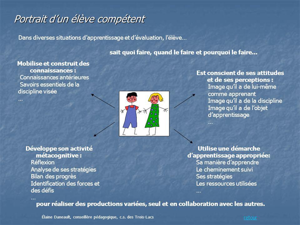 Le portfolio de compétences Quand le processus dévaluation est intégré à la planification dune situation dapprentissage...