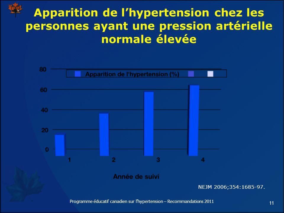 11 Apparition de lhypertension chez les personnes ayant une pression artérielle normale élevée NEJM 2006;354:1685-97. Programme éducatif canadien sur