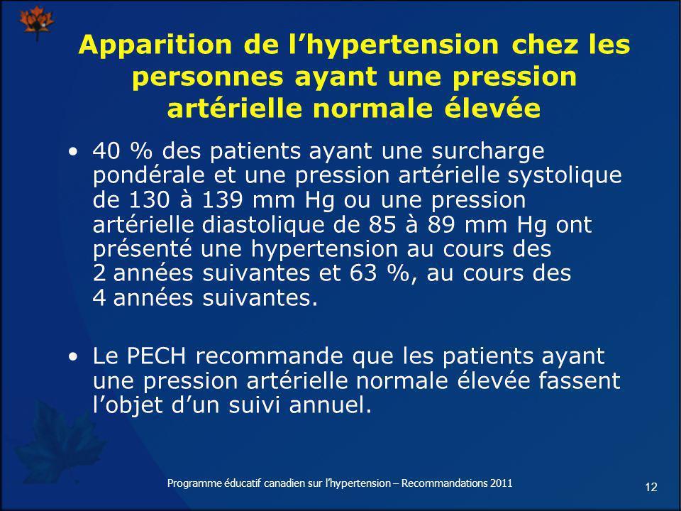 12 Apparition de lhypertension chez les personnes ayant une pression artérielle normale élevée 40 % des patients ayant une surcharge pondérale et une