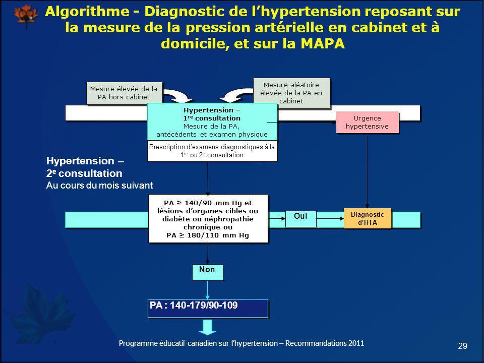 29 Algorithme - Diagnostic de lhypertension reposant sur la mesure de la pression artérielle en cabinet et à domicile, et sur la MAPA Mesure élevée de