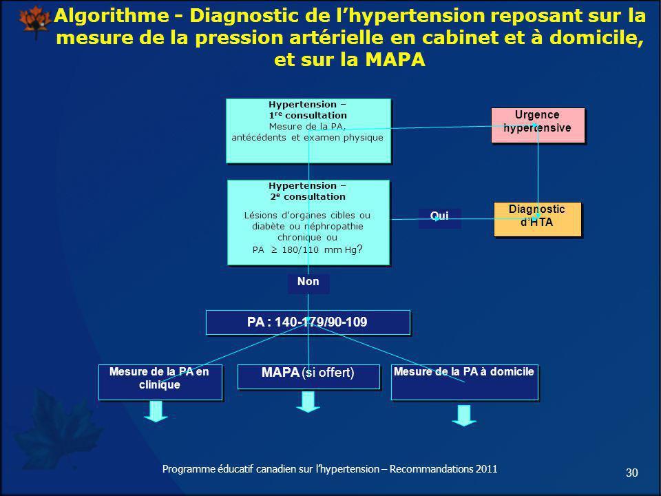 30 Algorithme - Diagnostic de lhypertension reposant sur la mesure de la pression artérielle en cabinet et à domicile, et sur la MAPA PA : 140-179/90-