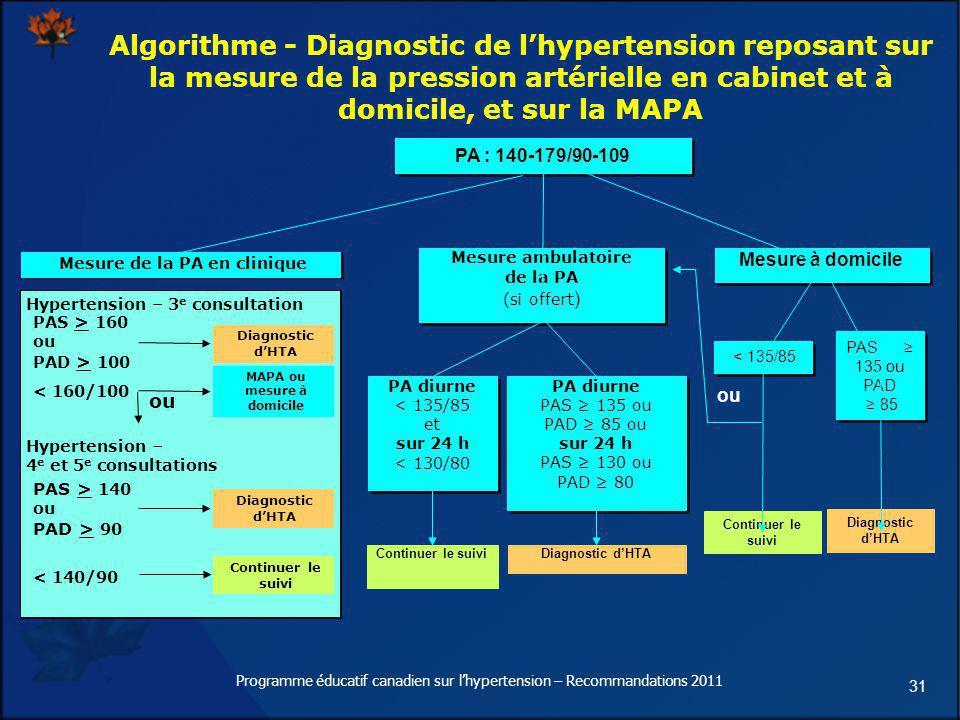 31 Algorithme - Diagnostic de lhypertension reposant sur la mesure de la pression artérielle en cabinet et à domicile, et sur la MAPA PA : 140-179/90-
