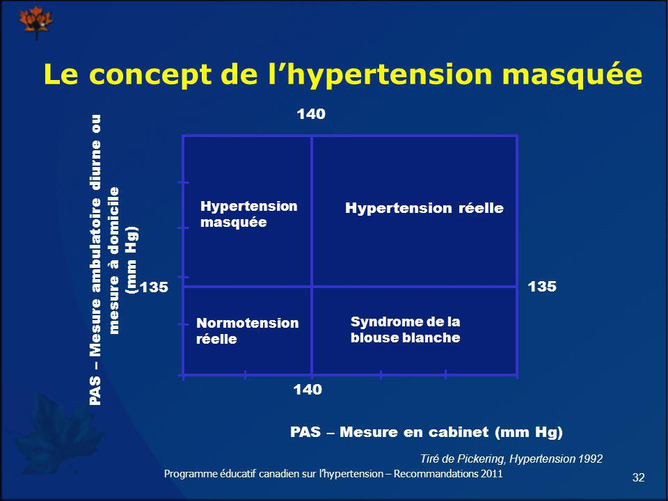 32 Le concept de lhypertension masquée Tiré de Pickering, Hypertension 1992 PAS – Mesure en cabinet (mm Hg) PAS – Mesure ambulatoire diurne ou mesure