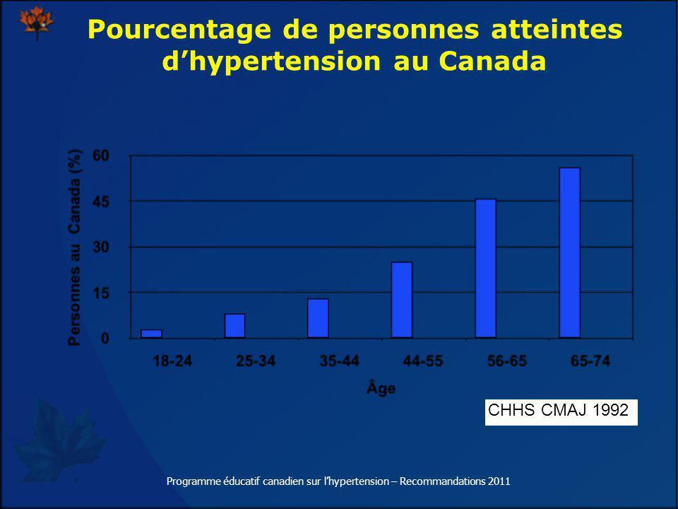 Pourcentage de personnes atteintes dhypertension au Canada CHHS CMAJ 1992 Programme éducatif canadien sur lhypertension – Recommandations 2011