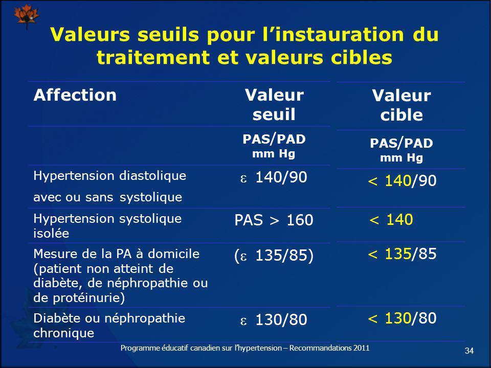 34 Valeurs seuils pour linstauration du traitement et valeurs cibles AffectionValeur seuil PAS / PAD mm Hg Hypertension diastolique avec ou sans systo