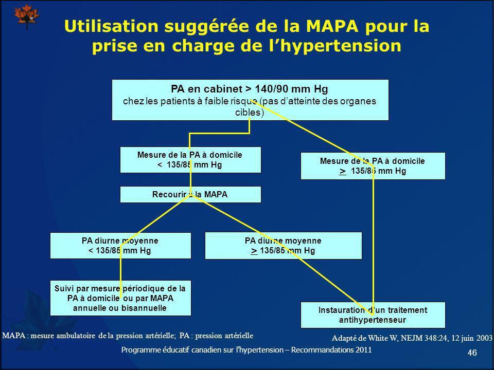 46 Utilisation suggérée de la MAPA pour la prise en charge de lhypertension Adapté de White W, NEJM 348:24, 12 juin 2003 MAPA : mesure ambulatoire de