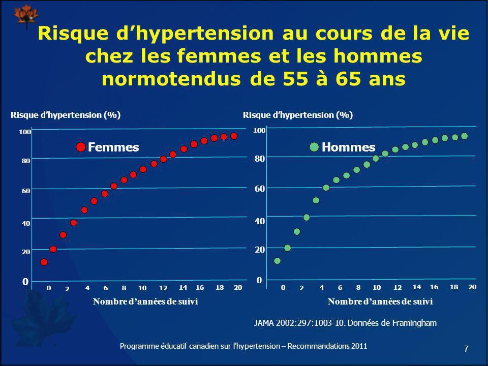 7 Risque dhypertension au cours de la vie chez les femmes et les hommes normotendus de 55 à 65 ans Risque dhypertension (%) 0 2 4681012 14161820 Nombr