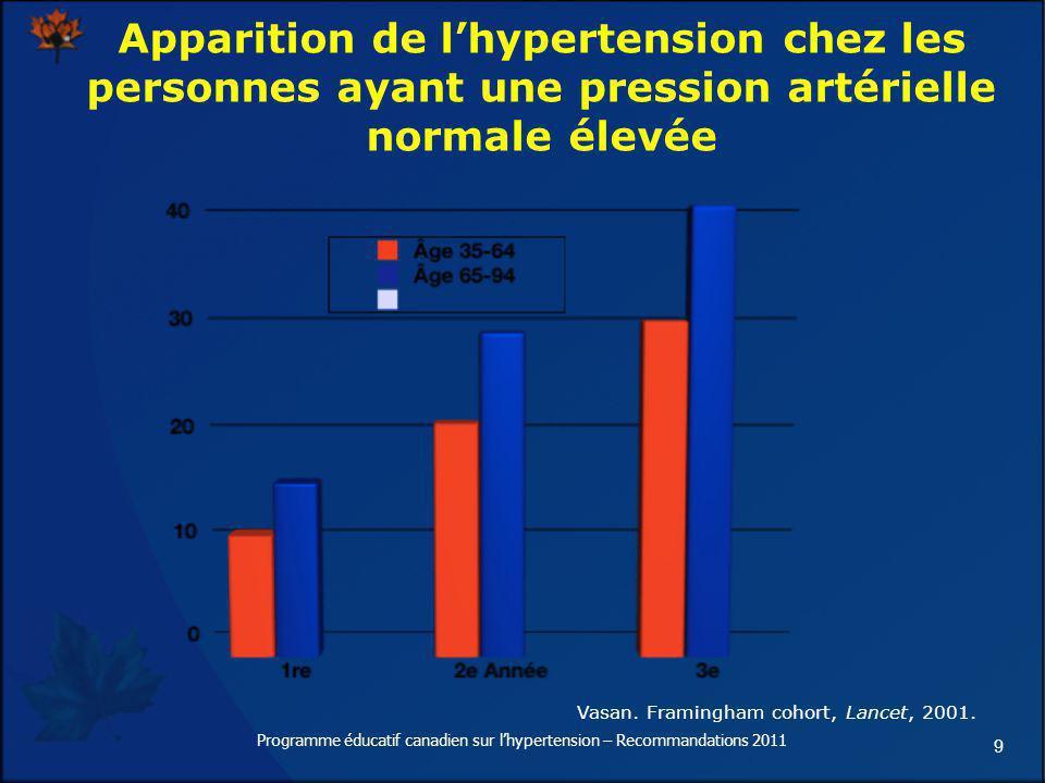9 Apparition de lhypertension chez les personnes ayant une pression artérielle normale élevée Vasan. Framingham cohort, Lancet, 2001. Programme éducat