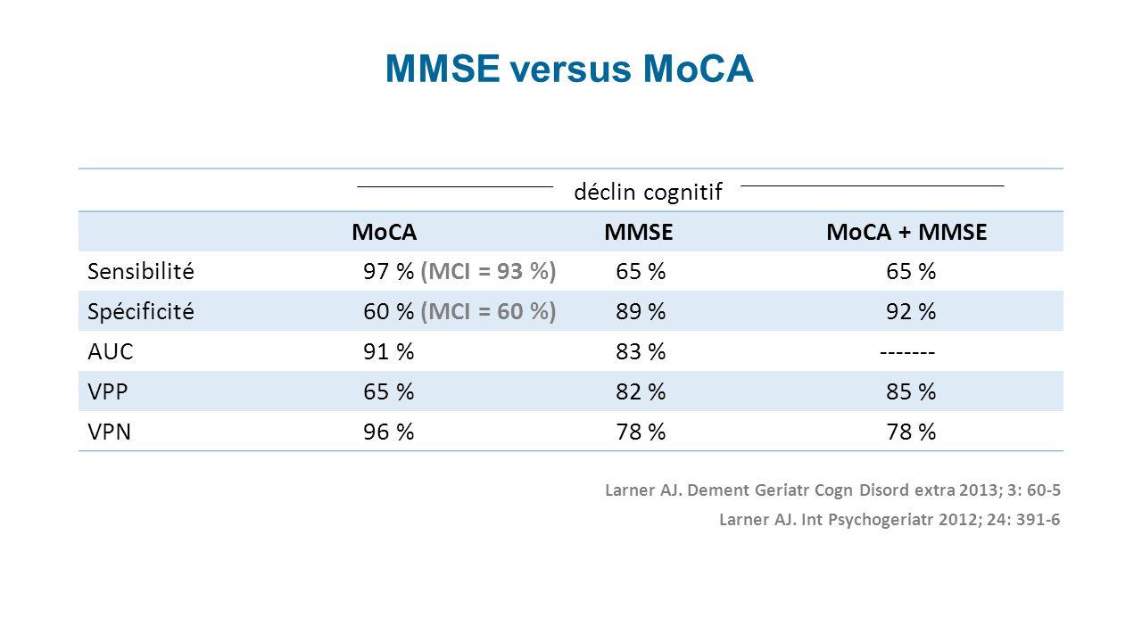 déclin cognitif MoCA MMSEMoCA + MMSE Sensibilité 97 % (MCI = 93 %) 65 % Spécificité 60 % (MCI = 60 %) 89 % 92 % AUC 91 % 83 % ------- VPP 65 % 82 % 85