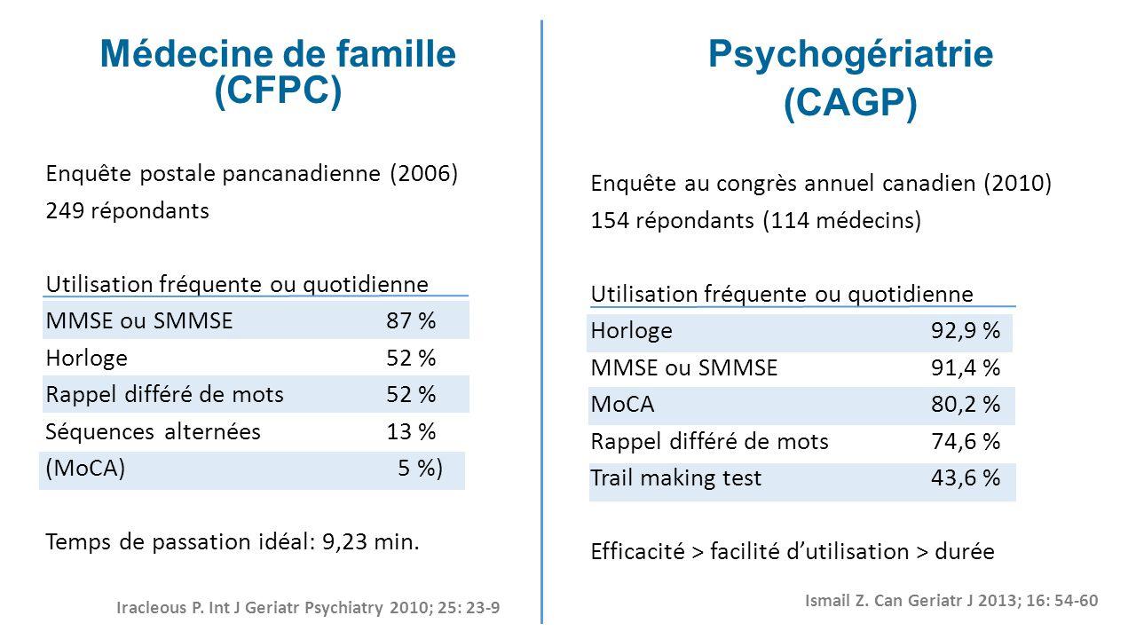 Médecine de famille (CFPC) Enquête postale pancanadienne (2006) 249 répondants Utilisation fréquente ou quotidienne MMSE ou SMMSE87 % Horloge52 % Rapp