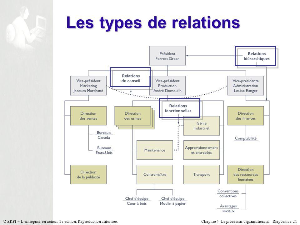 Chapitre 4 Le processus organisationnel Diapositive 21© ERPI – Lentreprise en action, 2e édition. Reproduction autorisée. Les types de relations