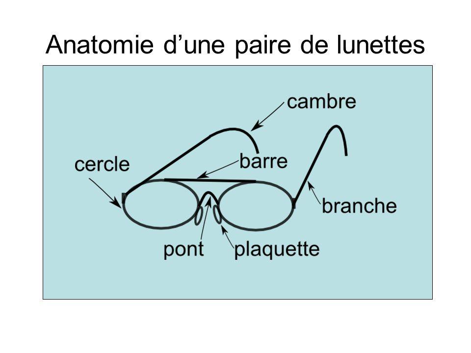 Anatomie dune paire de lunettes