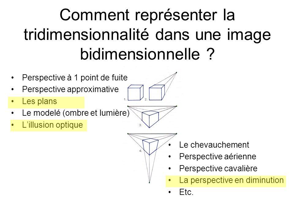 Comment représenter la tridimensionnalité dans une image bidimensionnelle ? Le chevauchement Perspective aérienne Perspective cavalière La perspective