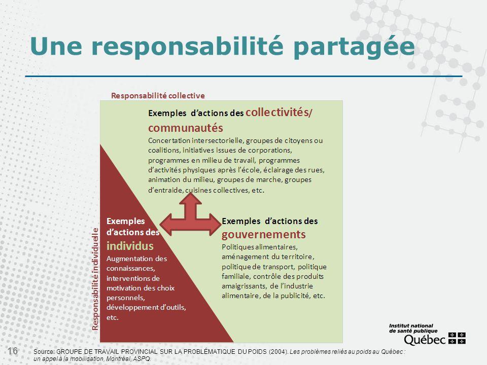 Une responsabilité partagée 16 Source: GROUPE DE TRAVAIL PROVINCIAL SUR LA PROBLÉMATIQUE DU POIDS (2004).