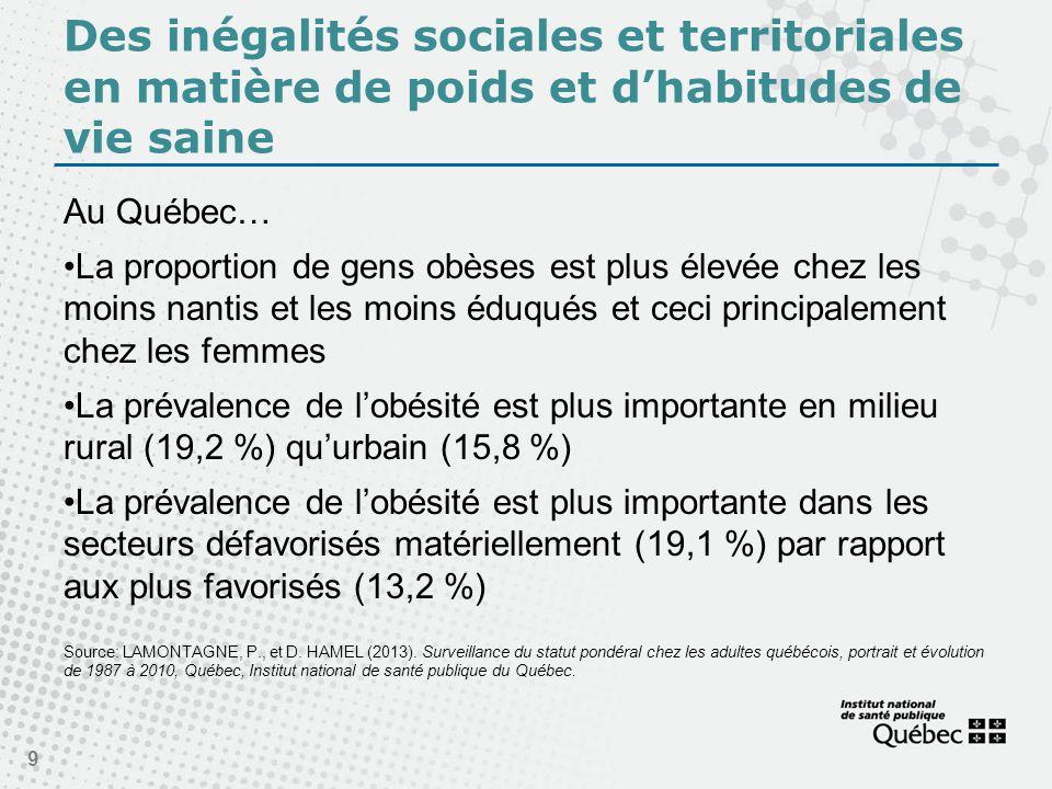 Des inégalités sociales et territoriales en matière de poids et dhabitudes de vie saine Au Québec… La proportion de gens obèses est plus élevée chez les moins nantis et les moins éduqués et ceci principalement chez les femmes La prévalence de lobésité est plus importante en milieu rural (19,2 %) quurbain (15,8 %) La prévalence de lobésité est plus importante dans les secteurs défavorisés matériellement (19,1 %) par rapport aux plus favorisés (13,2 %) Source: LAMONTAGNE, P., et D.
