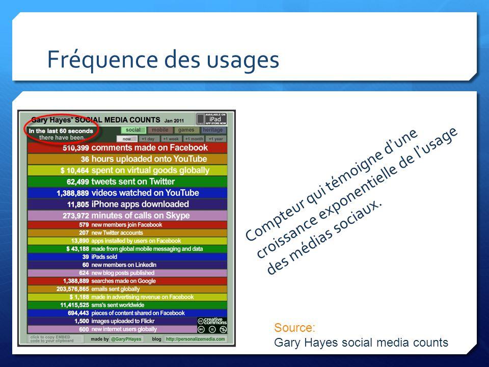 Fréquence des usages Compteur qui témoigne dune croissance exponentielle de lusage des médias sociaux. Source: Gary Hayes social media counts