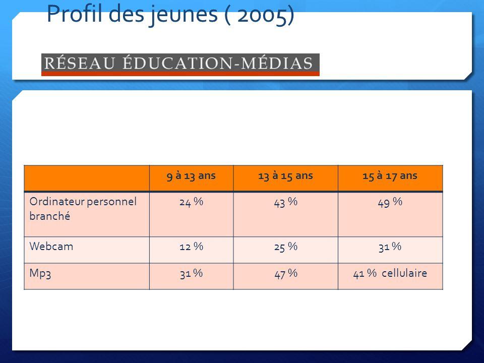 Profil des jeunes ( 2005) 9 à 13 ans13 à 15 ans15 à 17 ans Ordinateur personnel branché 24 %43 %49 % Webcam12 %25 %31 % Mp331 %47 %41 % cellulaire