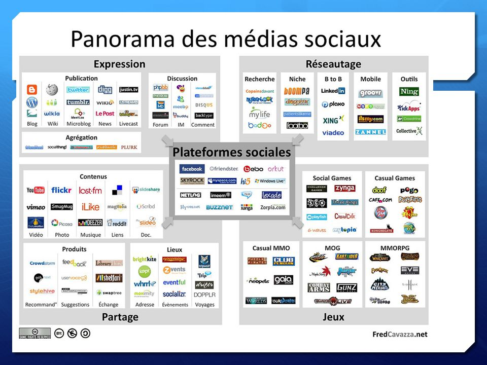 Croissance exponentielle Sites de réseaux sociaux Lutilisation de ces plateformes Les appareils mobiles Sauf…lâge des utilisateurs qui sont de plus en plus jeunes à utiliser les outils autant que les plateformes.