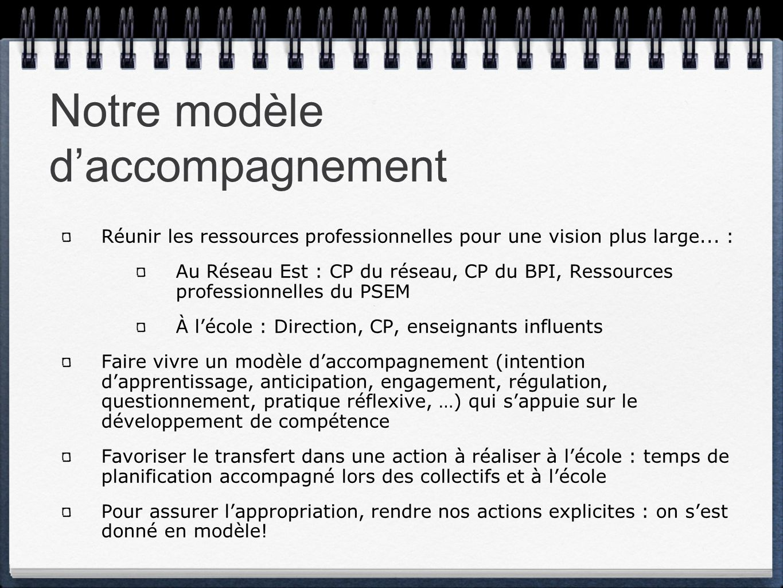 Notre modèle daccompagnement Réunir les ressources professionnelles pour une vision plus large... : Au Réseau Est : CP du réseau, CP du BPI, Ressource
