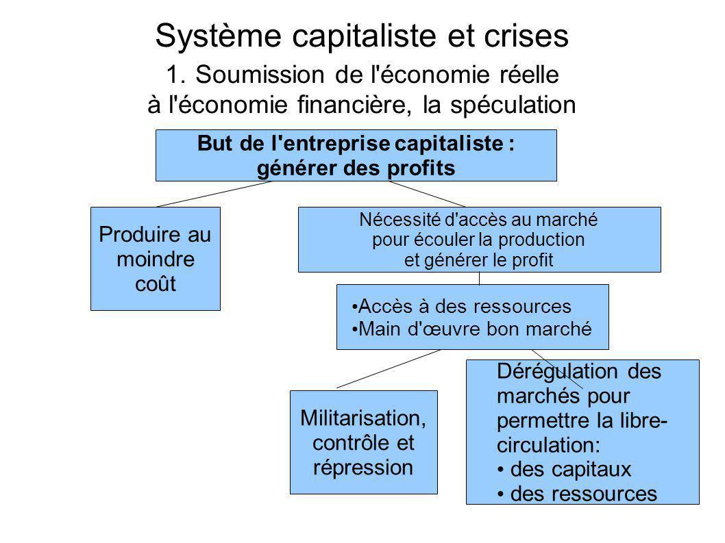 Système capitaliste et crises 1.