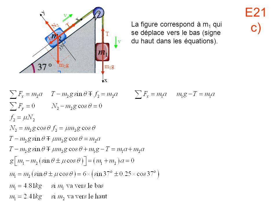 v x m1gm1g x y N2N2 T f2f2 37 o m2gm2g T v La figure correspond à m 1 qui se déplace vers le bas (signe du haut dans les équations). E21 c)