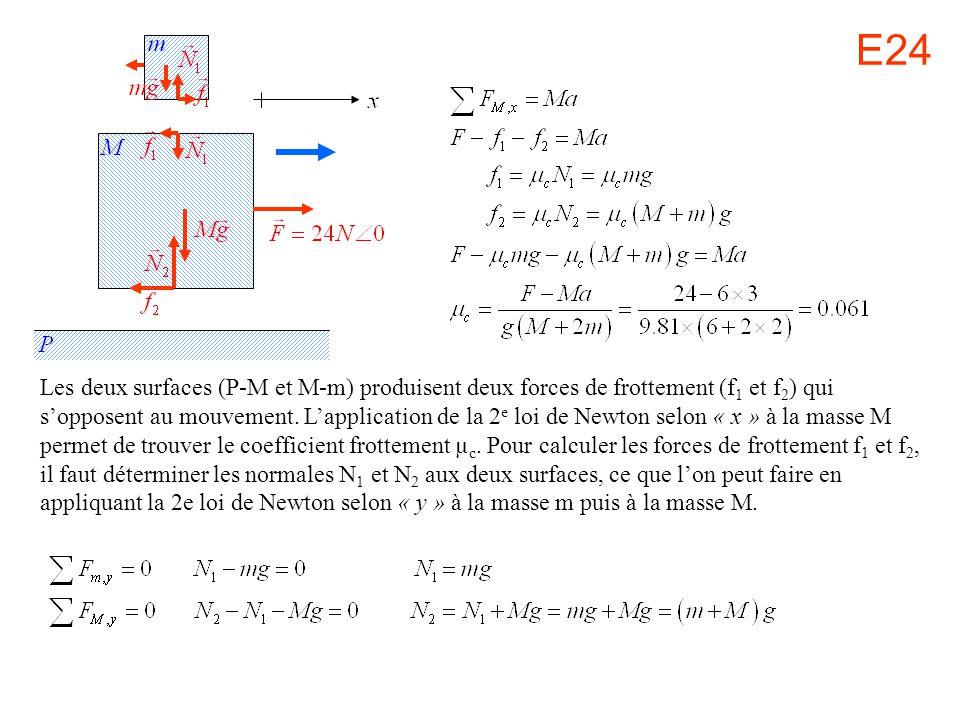 E24 Les deux surfaces (P-M et M-m) produisent deux forces de frottement (f 1 et f 2 ) qui sopposent au mouvement. Lapplication de la 2 e loi de Newton