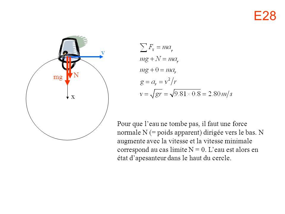 E28 mg N x v Pour que leau ne tombe pas, il faut une force normale N (= poids apparent) dirigée vers le bas. N augmente avec la vitesse et la vitesse