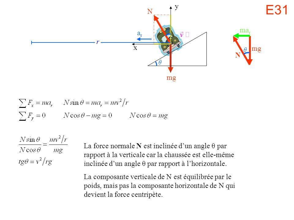 La force normale N est inclinée dun angle θ par rapport à la verticale car la chaussée est elle-même inclinée dun angle θ par rapport à lhorizontale.