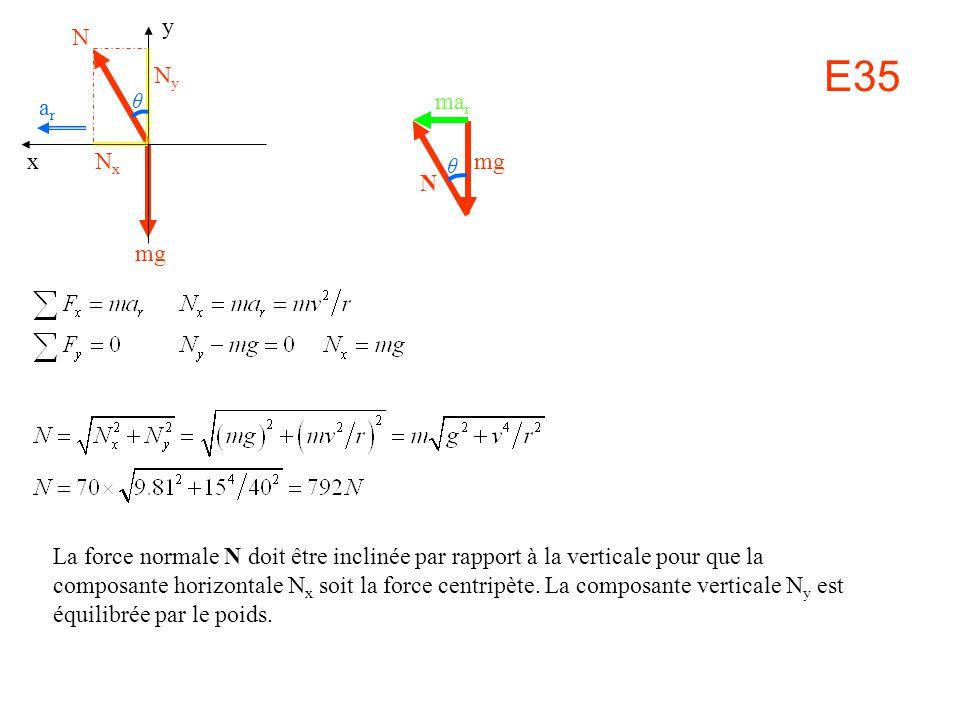 N mg y x arar La force normale N doit être inclinée par rapport à la verticale pour que la composante horizontale N x soit la force centripète. La com