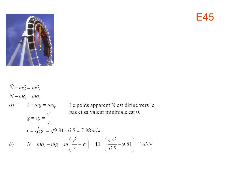 N mg x Le poids apparent N est dirigé vers le bas et sa valeur minimale est 0. E45