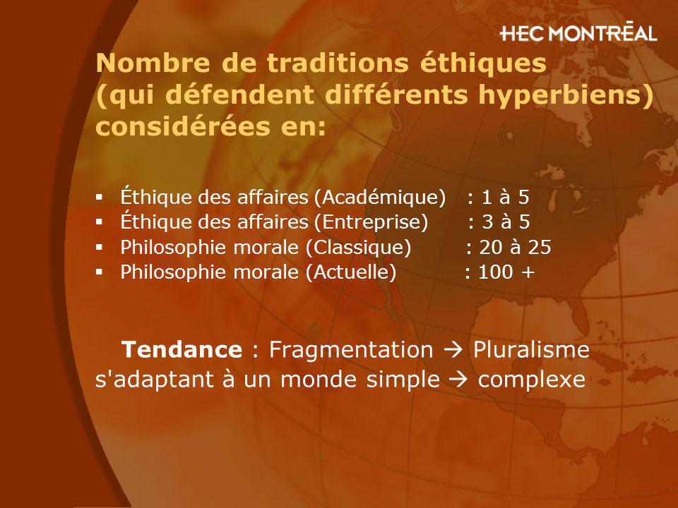 Nombre de traditions éthiques (qui défendent différents hyperbiens) considérées en: Éthique des affaires (Académique) : 1 à 5 Éthique des affaires (En